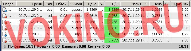 Закрытые сигналы на форекс за 29 ноября 2017 отправленные по смс и email от Vokino.Ru