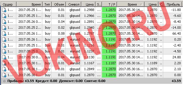 Сигналы рынка форекс по смс и email за 30 мая 2017 от Vokino.Ru