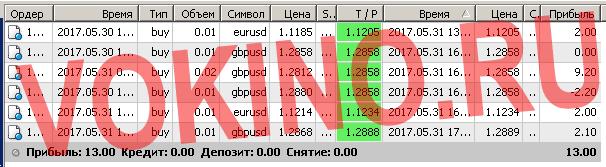 Сигналы рынка форекс по смс и email за 31 мая 2017 от Vokino.Ru