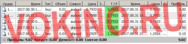 Торговые системы сигналы форекс по смс и email за 31 августа 2017 от Vokino.Ru