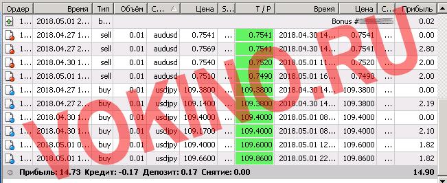 Торговые сигналы для форекс за 1 мая 2018 от Vokino.Ru по смс icq и email