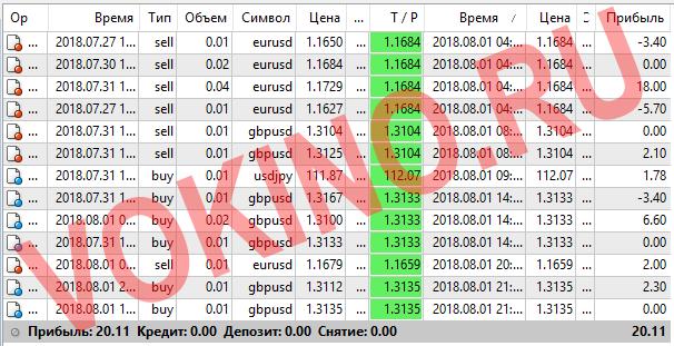 Прогнозы на валютные пары на каждый час за 1 августа 2018 от Vokino.Ru