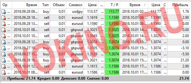 Статистика за 1 октября 2018 точки входа в рынок форекс по icq смс telegram и на емейл от Vokino.Ru