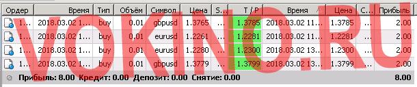 Технический анализ валютного рынка в реальном времени за 2 марта 2018 по смс и email от Vokino.Ru