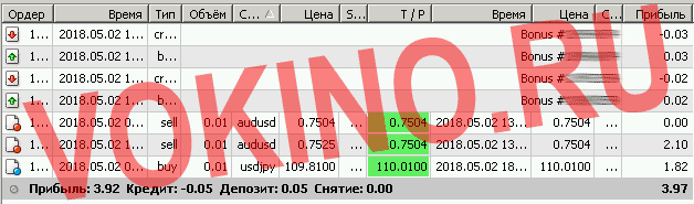 Eurusd прогноз за 2 мая 2018 от Vokino.Ru