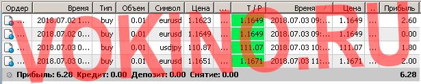 Статистика за 3 июля 2018 точки входа в рынок форекс по icq смс telegram и на емейл от Vokino.Ru