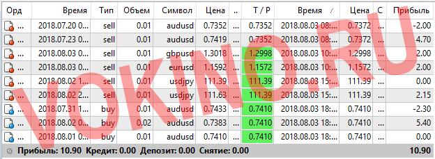 Статистика за 3 августа 2018 точки входа в рынок форекс по icq смс telegram и на емейл от Vokino.Ru