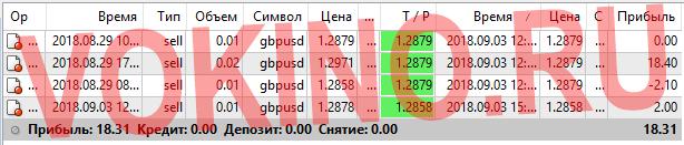 Статистика за 3 сентября 2018 точки входа в рынок форекс по icq смс telegram и на емейл от Vokino.Ru