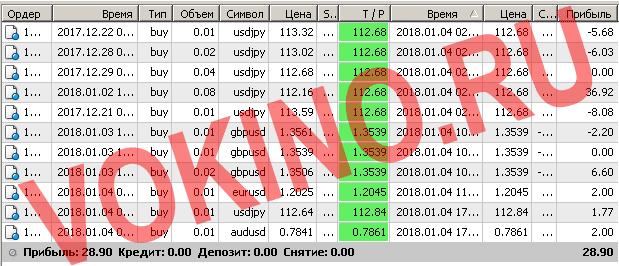 Закрытые сигналы на форекс за 4 января 2018 отправленные по смс и email от Vokino.Ru