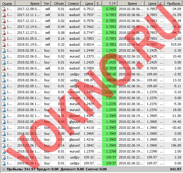 Закрытые сигналы на форекс за 6 февраля 2018 отправленные по смс и email от Vokino.Ru