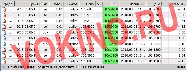 Статистика за 6 марта 2018 по форекс сигналам онлайн по смс telegram и на емейл от Vokino.Ru