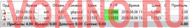 Статистика за 6 августа 2018 точки входа в рынок форекс по icq смс telegram и на емейл от Vokino.Ru