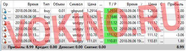 Платные сигналы для форекс за 6 сентября 2018 по аське смс телеграм и email от Vokino.Ru