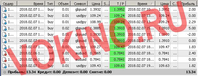 Бесплатные сигналы форекс в реальном времени по смс и email за 7 февраля 2018 от Vokino.Ru