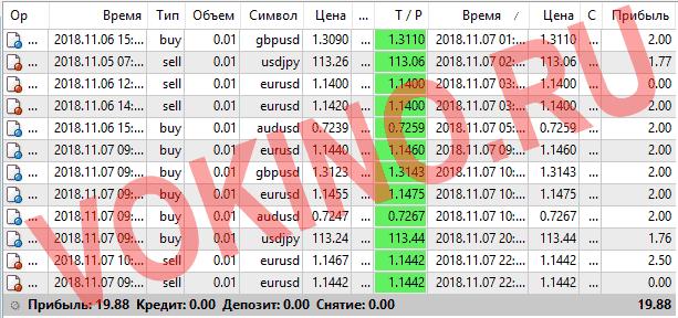 Прогнозы на валютные пары на каждый час за 7 ноября 2018 от Vokino.Ru