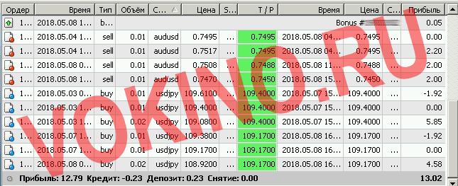 Прогнозы на валютные пары на каждый час за 8 мая 2018 от Vokino.Ru