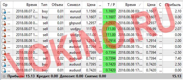 Прогнозы на валютные пары на каждый час за 8 августа 2018 от Vokino.Ru