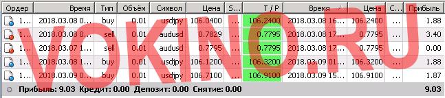 Forex сигналы рассылка по смс и email за 9 марта 2018 от Vokino.Ru