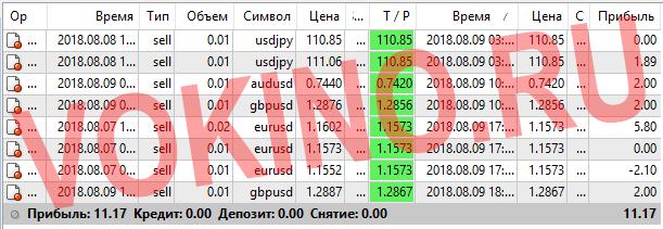Платные сигналы для форекс за 9 августа 2018 по аське смс телеграм и email от Vokino.Ru