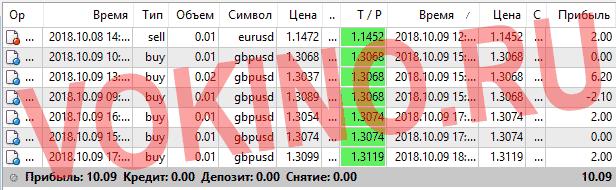 Платные сигналы для форекс за 9 октября 2018 по аське смс телеграм и email от Vokino.Ru
