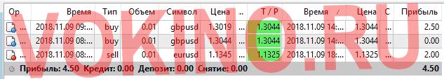 Статистика за 9 ноября 2018 точки входа в рынок форекс по icq смс telegram и на емейл от Vokino.Ru