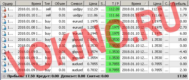 Бесплатные сигналы форекс в реальном времени по смс и email за 10 января 2018 от Vokino.Ru