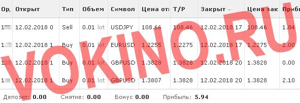Платные сигналы рынка форекс по смс и email за 12 февраля 2018 от Vokino.Ru