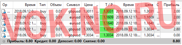 Прогнозы на валютные пары на каждый час за 12 сентября 2018 от Vokino.Ru