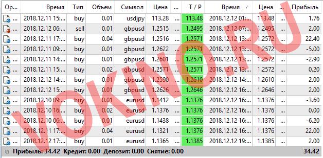 Прогнозы на валютные пары на каждый час за 12 декбря 2018 от Vokino.Ru