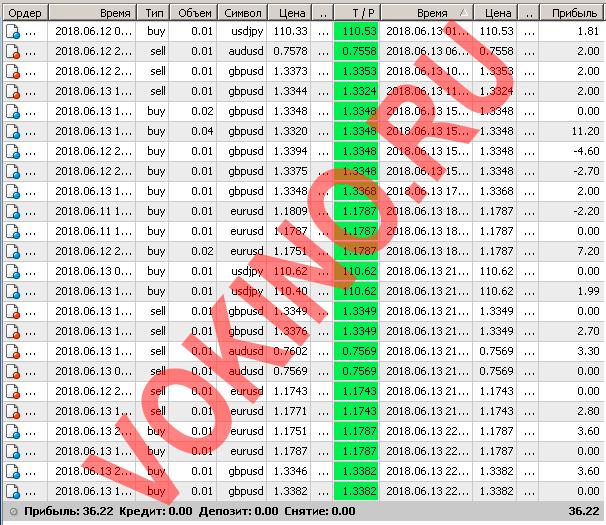 Платные сигналы для форекс за 13 июня 2018 по аське смс телеграм и email от Vokino.Ru