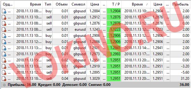 Сигналы для форекс бесплатно за 13 ноября 2018 от Vokino.Ru