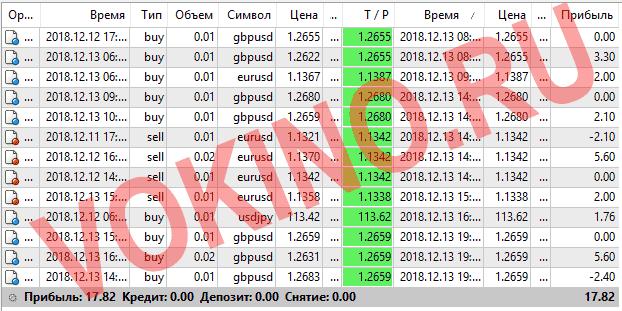 Платные сигналы для форекс за 13 декабря 2018 по аське смс телеграм и email от Vokino.Ru