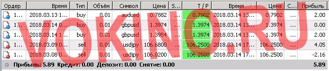 Валютная пара евро доллар прогноз за 14 марта 2018 от Vokino.Ru по смс и email