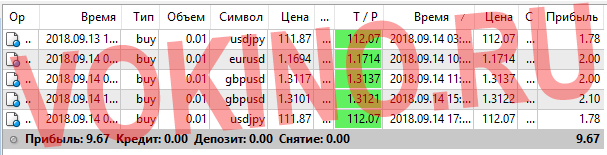 Статистика за 14 сентября 2018 точки входа в рынок форекс по icq смс telegram и на емейл от Vokino.Ru