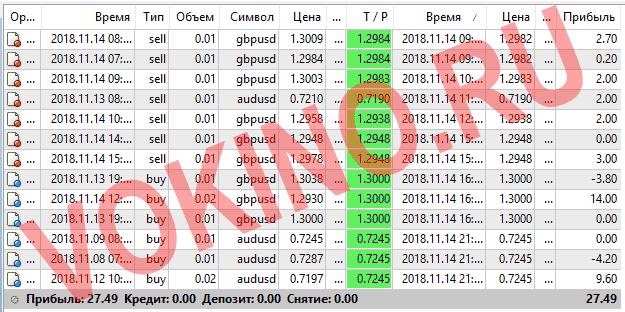 Прогнозы на валютные пары на каждый час за 14 ноября 2018 от Vokino.Ru
