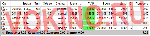 Прогнозы на валютные пары на каждый час за 15 августа 2018 от Vokino.Ru