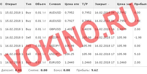 Сигналы для форекс онлайн в реальном времени по смс и email за 16 февраля 2018 от Vokino.Ru