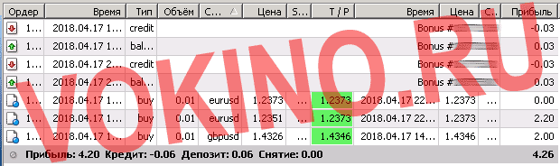 Платные сигналы форекс от профессиональных трейдеров за 17 апреля 2018 от Vokino.Ru по смс и email