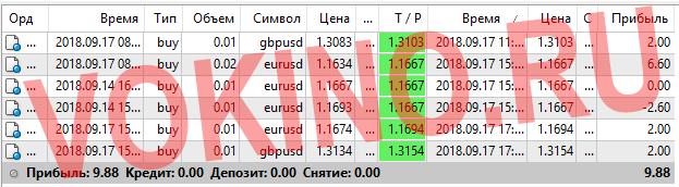 Статистика за 17 сентября 2018 точки входа в рынок форекс по icq смс telegram и на емейл от Vokino.Ru