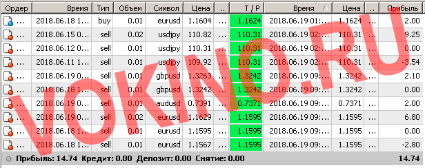 Статистика за 19 июня 2018 точки входа в рынок форекс по icq смс telegram и на емейл от Vokino.Ru
