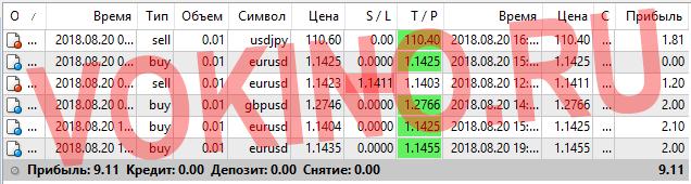Статистика за 20 августа 2018 точки входа в рынок форекс по icq смс telegram и на емейл от Vokino.Ru