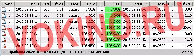Технический анализ форекс на сегодня онлайн за 22 февраля 2018 торговая статистика от Vokino.Ru