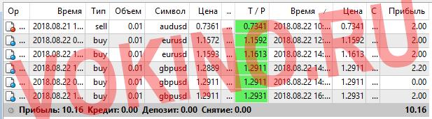 Прогнозы на валютные пары на каждый час за 22 августа 2018 от Vokino.Ru