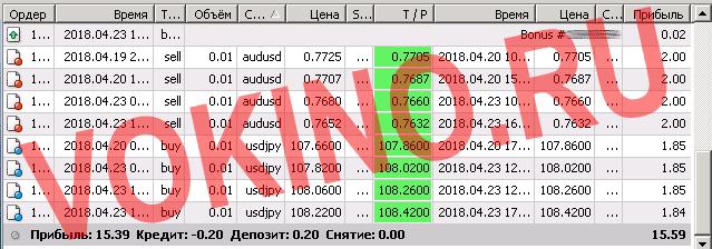 Пара евро доллар прогноз за 23 апреля 2018 по смс и email от Vokino.Ru