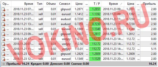 Статистика за 23 ноября 2018 точки входа в рынок форекс по icq смс telegram и на емейл от Vokino.Ru