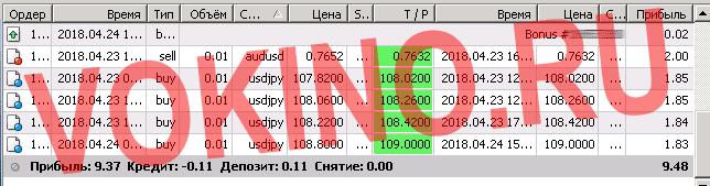 Прогноз курса евро на неделю форекс по смс и email за 24 апреля 2018 от Vokino.Ru