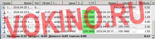 Точный прогноз евро доллар на час за 25 апреля 2018 от Vokino.Ru