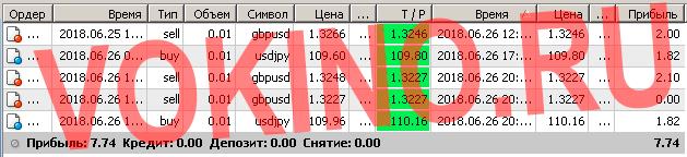 Прогнозы на валютные пары на каждый час за 26 июня 2018 от Vokino.Ru