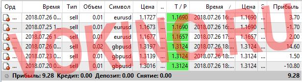 Платные сигналы для форекс за 26 июля 2018 по аське смс телеграм и email от Vokino.Ru