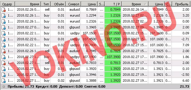 Прогнозы по валютным парам на сегодня за 27 февраля 2018 торговая статистика от Vokino.Ru